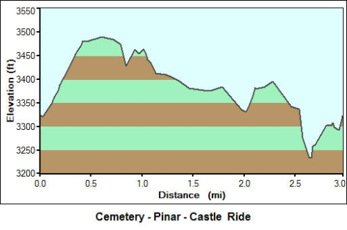 Cemetery - Pinar - Castillo Ride Profile
